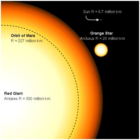 Antares comparison