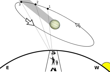 Callisto eclipse diagram