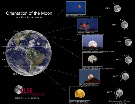 LPI moon orientation graphic