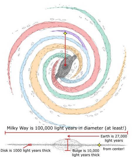 milky-way-sketch-10-galaxy-diameter-and-thickness-with-earth-distance