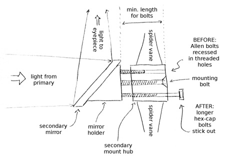 secondary-mirror-diagram